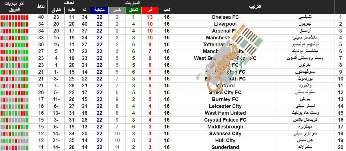 ترتيب الدوري الإنجليزي الممتاز 2017 اليوم تعرف على صور جدول