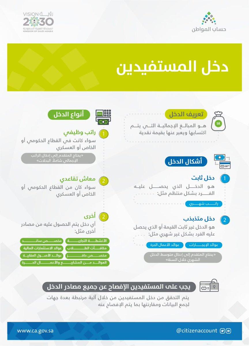 أنواع وتفاصيل الدخل في حساب المواطن
