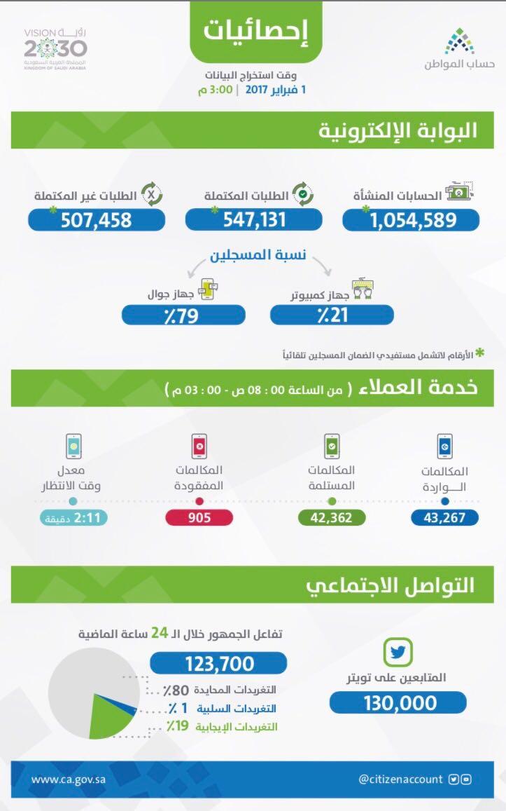 احصائيات حساب المواطن