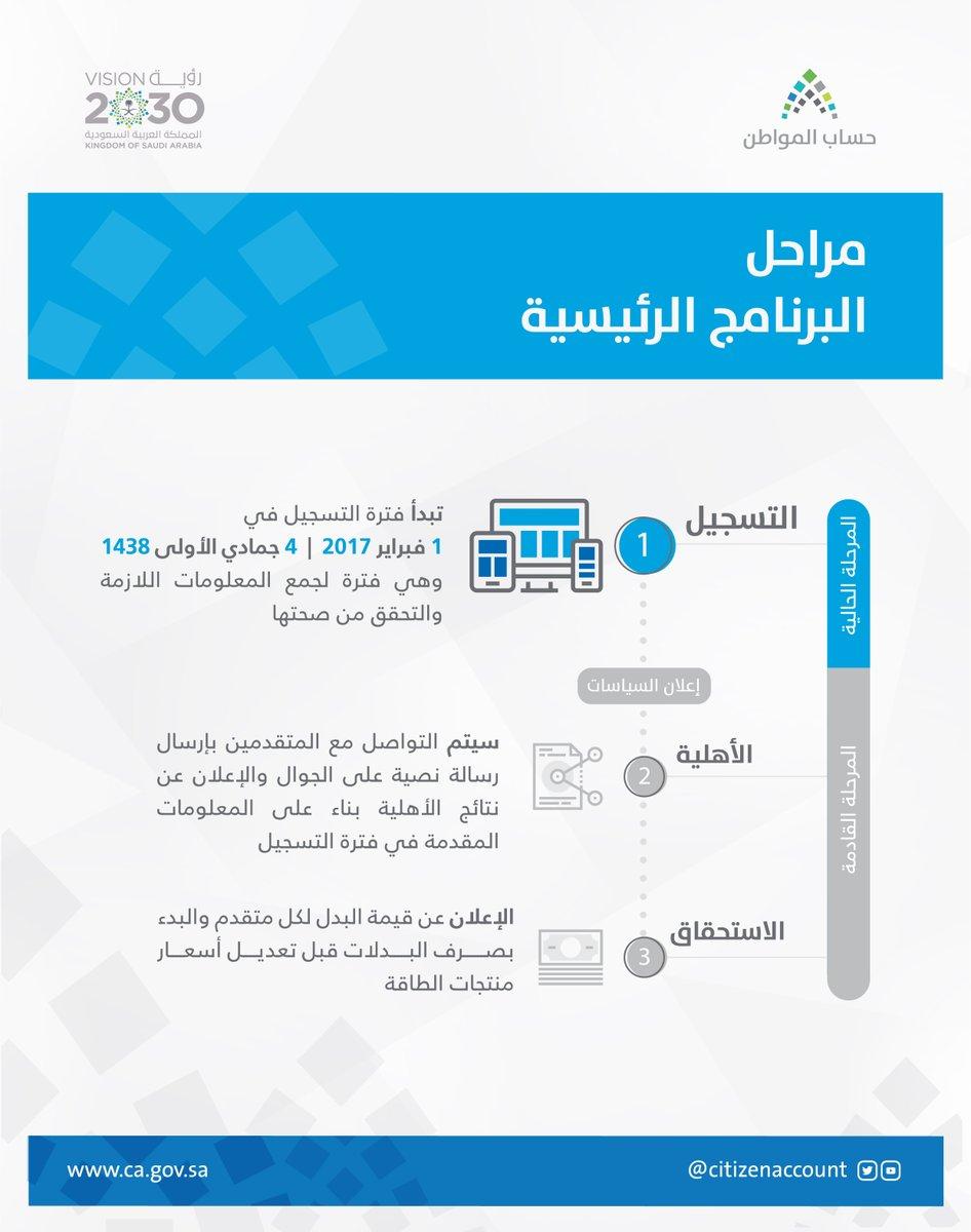 مراحل برنامج حساب المواطن